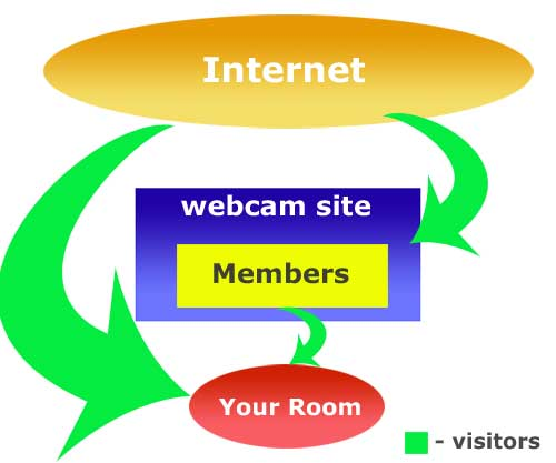 Webcam Model Visitors Traffic